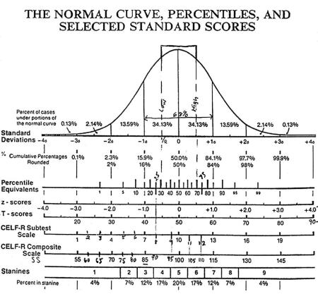 bell curve 3