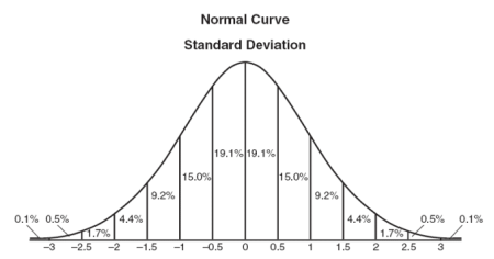 bell curve 4